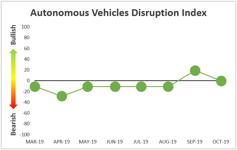 Autonomous Vehicles Disruption Index line graph