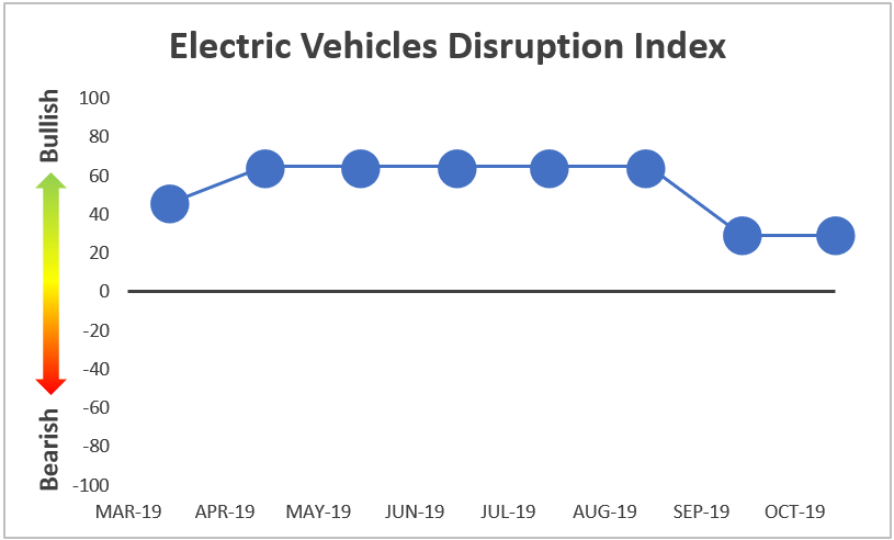 Electric Vehicles Disruption Index line graph